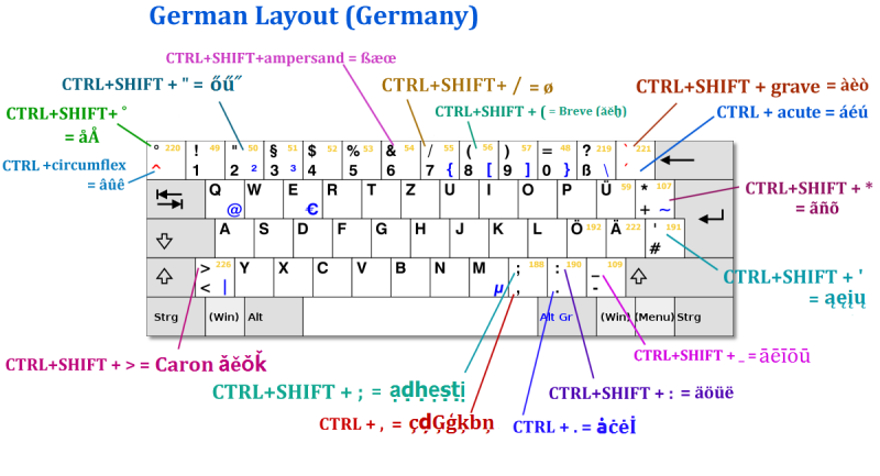 German Layout