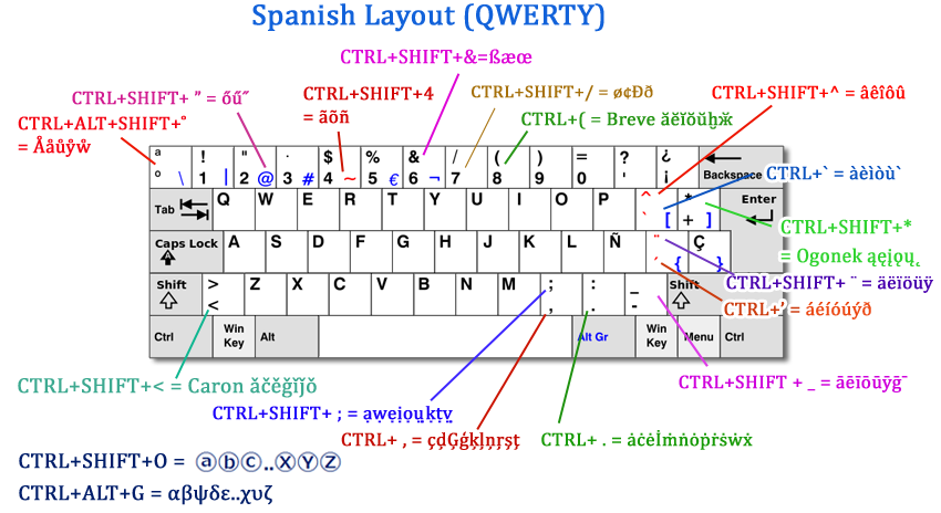 Spanish Layout