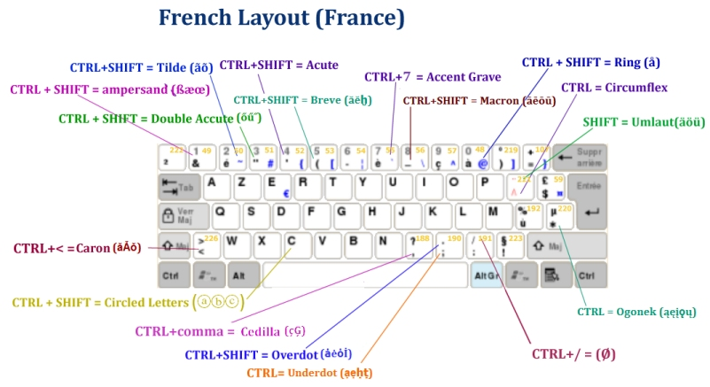 French Layout