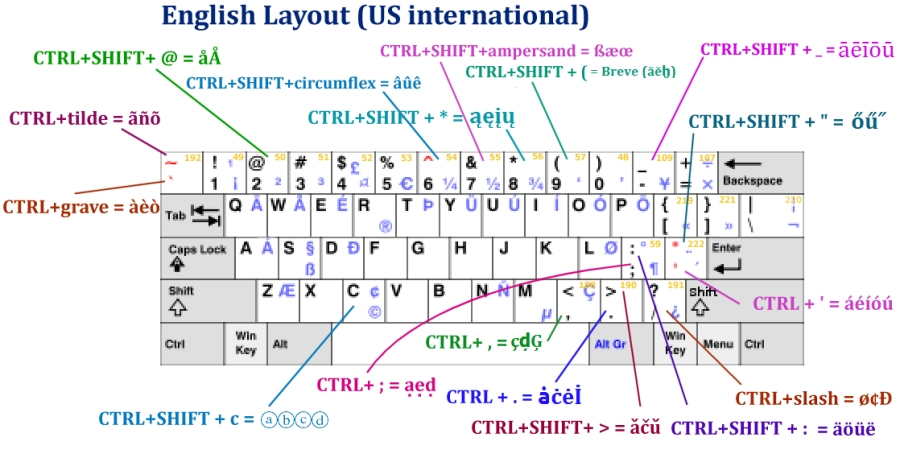 US English Layout